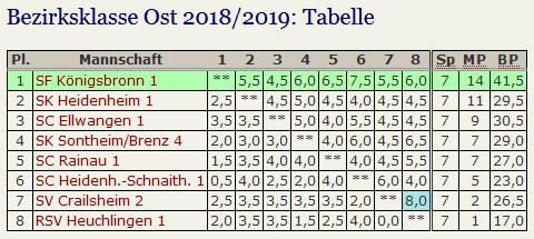Tabelle 2018 19